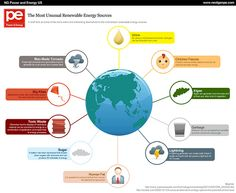 The Most Unusual Renewable Energy Sources - Power and Energy