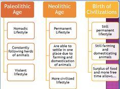 neolithic revolution timeline