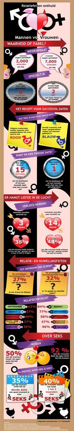 Relatiefeiten onthult: mannen vs. vrouwen infographic