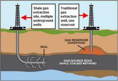 Modern methods of onshore drilling in North America