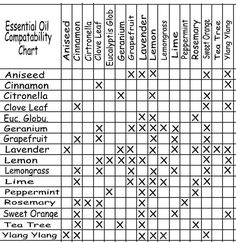 Essential Oil Compatability Chart. Not the most in-depth guide I've seen, but a handy cheat sheet for knowing which oils work well with others.