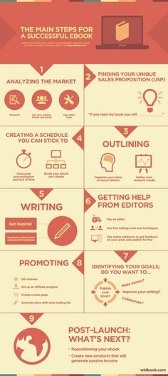 Main steps to make your ebook sell [infographic]