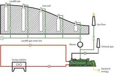 The plans for the first landfill-gas-to-energy project in Alaska, powered by GE's Jenbacher gas engines