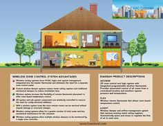 From the ground up hvac diy garage victorian interiors for Efficient home heating options