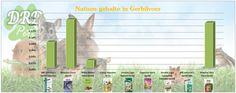 Natrium gehalte in Gerbilvoer