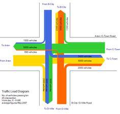 A Sankey Diagram ( http://en.wikipedia.org/wiki/Sankey_diagram ) for traffic…