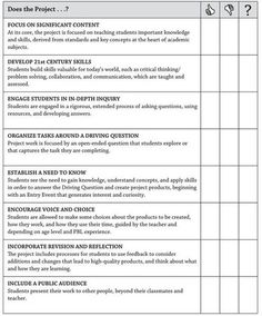 A Great Project Based Learning Checklist for Teachers | English Language Arts - General | Scoop.it