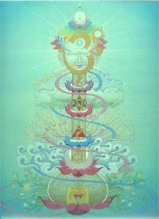 kundalini-chakras-meditation.jpg 225×310 pixels