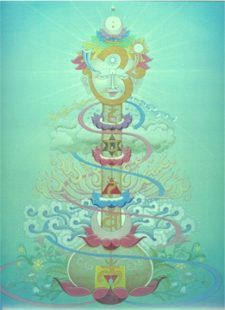 kundalini & the chakras