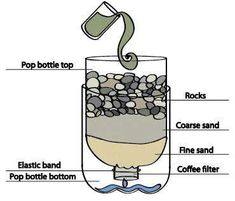 Simple picture of emergency water purification.