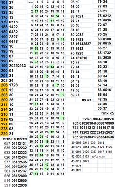 israel lotto  לוטו 6/37 לוטו ישראלי: הגרלת הלוטו 2666 - סטטיסטיקה לוטו 07-03-2015 http://isrlotto.blogspot.com/2015/03/2666-07-03-2015.html