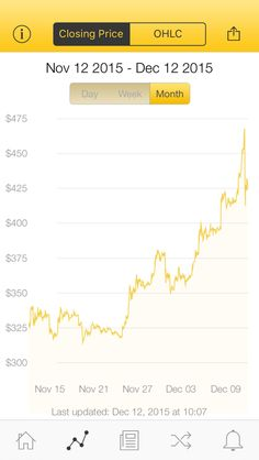 The latest Bitcoin Price Index is 424.44 USD http://www.coindesk.com/price/ via @CoinDesk App