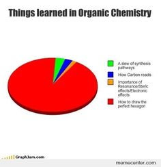 Organic Chemistry. | Community Post: 15 Annoying Struggles Of Being A Pre-Med Student