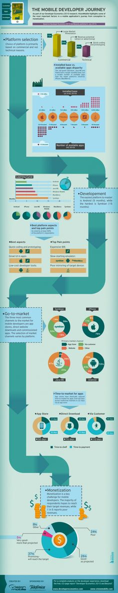 An infographic about the entire mobile developer journey, from app design and platform selection to market delivery and monetization. Mobile Application Development, Software Development, Mobile Marketing, Marketing Digital, Facebook Marketing, Media Marketing, Online Marketing, Journey, Web Design