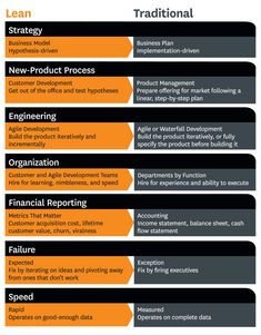 What Lean Start-Ups Do Differently.