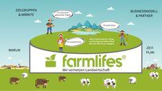 Prezi-Next-Beispiel-Startup-Pitch-Deck-Praesentation-farmlifes-Uebersicht Pitch Deck, Marketing, Planer, Second Hand Tractors, Agriculture, Target Audience, Things To Do