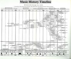 Chronological table showing famous musicians, main musical eras, & outstanding historical persons & events. Piano Music, Art Music, Musik Genre, Middle School Music, Music Worksheets, Music Charts, History Timeline, Music Composers, Piano Teaching