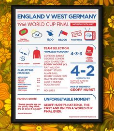 England v Germany, 1966 World Cup Winners Infographic Poster