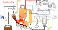 Skema incinerator , merupakan diagram / sket yang menggambarkan bagian - bagian sebuah incinerator