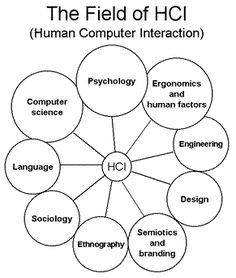 Human Computer Interaction Disciplines.