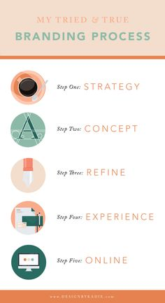 My 5 step brand strategy is the tried and true process I use for my branding clients, and what you can use for your brand development! Branding Your Business, Personal Branding, Business Design, Personal Logo, Business Tips, Branding Process, Brand Strategist, Brand Management, Brand Building
