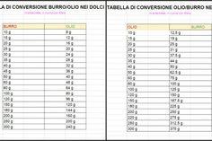 Come sostituire Burro con Olio nei Dolci   Tabelle