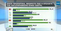 Δημοσκόπηση: Το 72% των Ελλήνων επικροτεί την αντιπαράθεση της κυβέρνησης με την τρόικα! :: left.gr