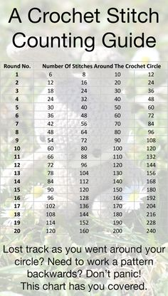 Crochet conversion charts to help you to work out the right crochet hook sizes, yarn weight and terminology. Making understanding crochet patterns easy.