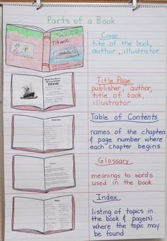 You can download a free interactive graphic organizer to go with this anchor chart at this site.