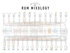 Fantastic Matrix Of Mixology Cocktail Posters | ShortList Magazine