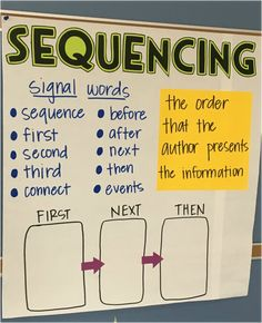 3.RI.3 Describe the relationship between a series of historical events, scientific ideas or concepts, or steps in technical procedures in a text, using language that pertains to time, sequence, and cause/effect.