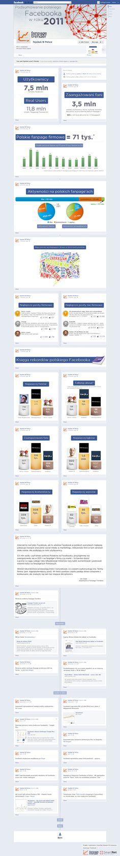 podsumowanie roku na FB by fanpagetrender.pl