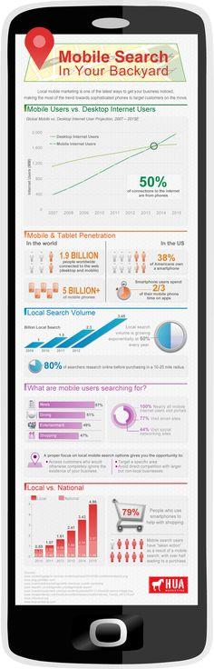 Mobile Search in Your Backyard: An Infographic