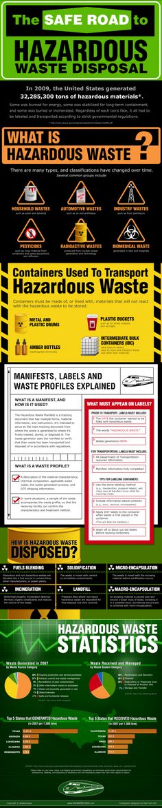 Safe Disposal Of Hazardous Wastes Infographic