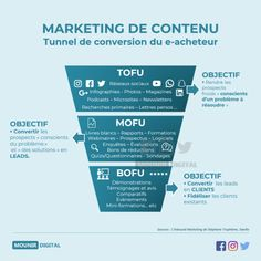 How to adjust user intent with your funnel - Inbound Marketing, funnel and user intent - Inbound Marketing, Marketing Process, Marketing Logo, Marketing Automation, Marketing Quotes, Facebook Marketing, Marketing Digital, Content Marketing, Marketing Ideas