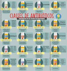 Antibióticos - New Ideas Medicine Notes, Medicine Student, Nursing Tips, Nursing Notes, Med Lab, Med Student, Veterinary Medicine, Medical Science, Med School