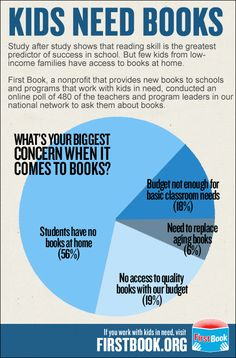 Kids need books. Teachers and their concerns when it comes to books.