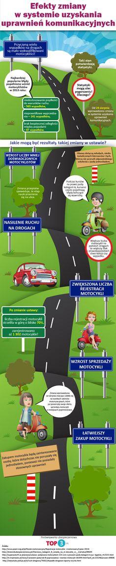 Kierowco, jeśli posiadasz prawo jazdy kategorii B od trzech lat, to już dziś bez problemu możesz wsiąść na motocykl o pojemności 125 cm2! Zobacz infografikę na temat zmiany!