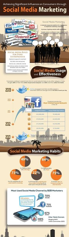 Achieving Influence Through Social Media Marketing – Infographic – Wikimotive