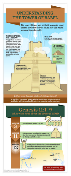 Understanding the Tower of Babel #BibleStudy
