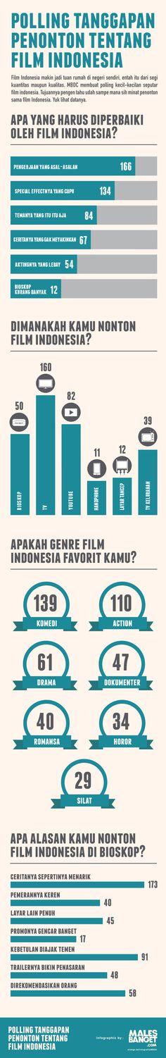 [INFOGRAFIS] Tanggapan Penonton Tentang Film Indonesia