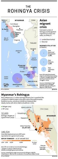 Rohingya Crisis Bay Of Bengal, Bangkok, Infographics, Thailand, Clouds, Infographic, Infographic Illustrations, Info Graphics, Visual Schedules