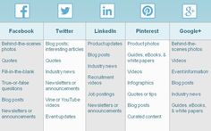 How to Create a Social Media Posting Schedule