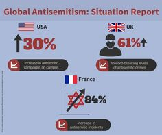 Thank God for Israel! Antisemitism on the rise in France (84%), UK (61%), and USA (30%)!   These numbers are deeply troubling. LIKE to stand by Jewish safety and SHARE.   Antisemitism is a global problem. We must work together to end it. Via: Ambassador Danon Danon