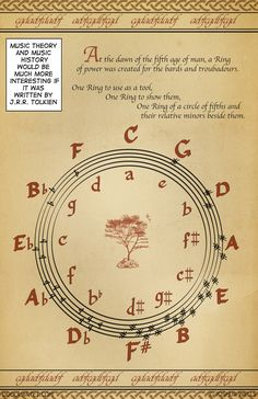 Tolkien Circle of Fifths. Literacy includes musical and artistic literacy. Piano Lessons, Music Lessons, Guitar Lessons, Circle Of Fifths, Instruments, Creative Circle, We Will Rock You, Music Classroom, Music Theory
