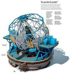 Visitamos as obras do European Extremely Large Telescope - o maior telescópio já projetado