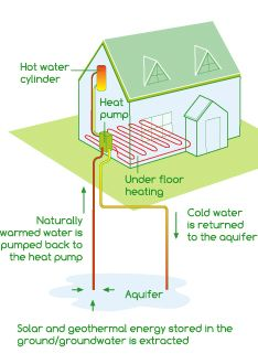 Earthtest Energy - Ground Source Heat for Homes - Open Loop and Closed Loop  Heating systems