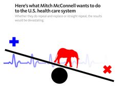 See Full Story: thinkprogress.org/heres-what-mitch-mcconnell-wants-to-do-to-the-u-s-health-care-system-956364e3ad63