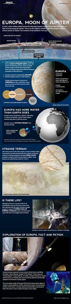 Europa, el satélite de Júpiter, es un mundo que pudiera ser habitable, pudiera alojar vida.