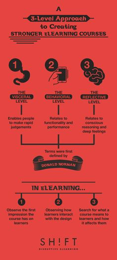 How To Achieve Emotional eLearning Design Infographic - http://elearninginfographics.com/achieve-emotional-elearning-design-infographic/